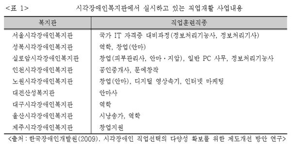 시각장애인복지관에서 실시하고 있는 직업재활 사업내용<출처:한국장애인개발원(2009).시각장애인 직업선택의 다양성 확보를 위한 제도개선 방안 연구>